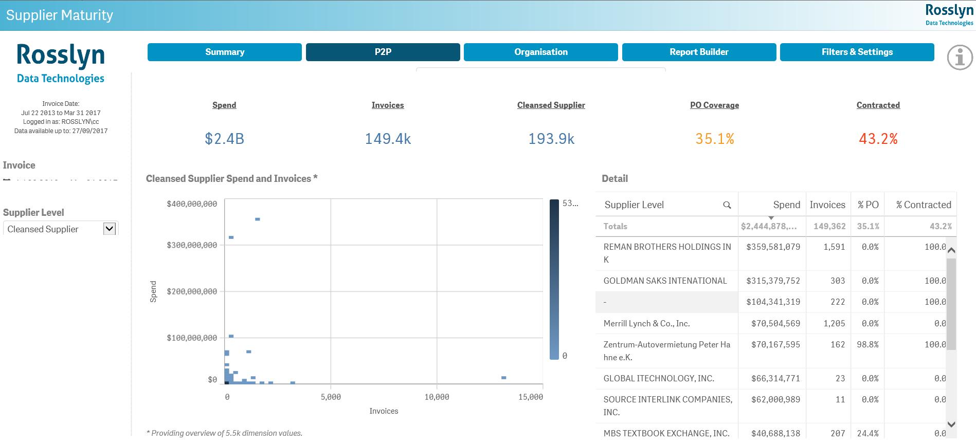 P2P Analytics Dashboard